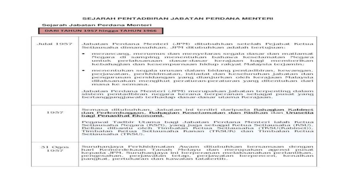 Sejarah Pentadbiran Jabatan Perdana Menteri 1957 1966 Pdf Sejarah Pentadbiran Jabatan Perdana Pdf Document